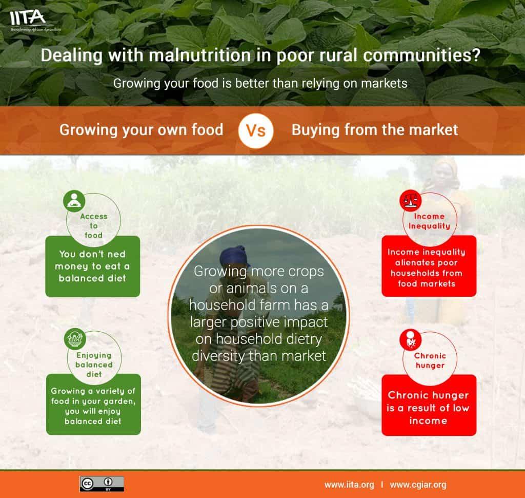 Dealing with malnutrition in poor rural communities